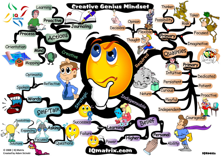 Creative Mind Map